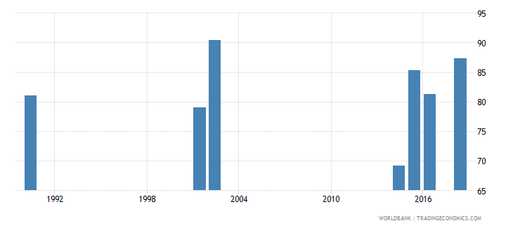 tuvalu gross intake ratio to grade 1 of lower secondary general education male percent wb data