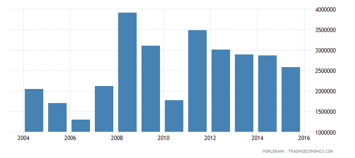 tuvalu industry value added current us$ wb data