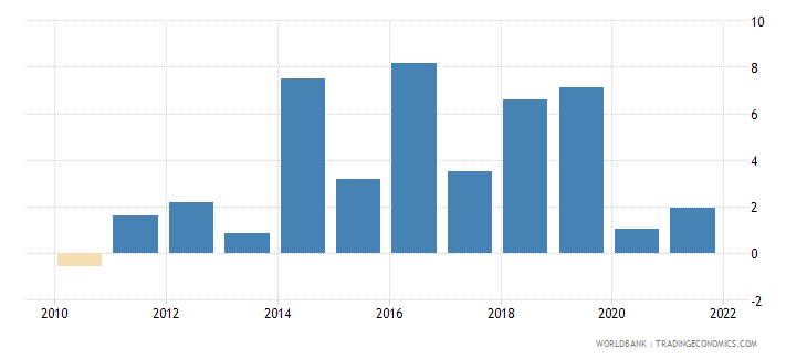 tuvalu inflation gdp deflator linked series annual percent wb data