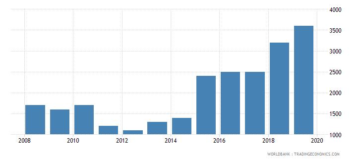 tuvalu international tourism number of arrivals wb data