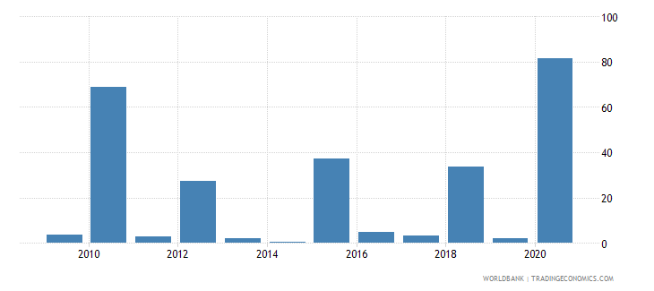 tuvalu merchandise exports to developing economies in east asia  pacific percent of total merchandise exports wb data