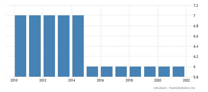 tuvalu number of under five deaths wb data