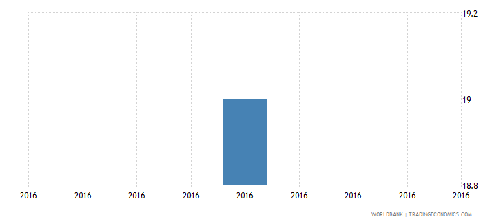 tuvalu official entrance age to post secondary non tertiary education years wb data