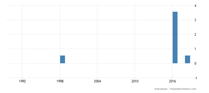 tuvalu percentage of female students in secondary education enrolled in vocational programmes female percent wb data
