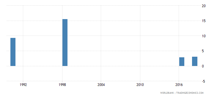 tuvalu percentage of male students in secondary education enrolled in vocational programmes male percent wb data