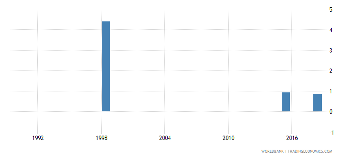 tuvalu percentage of repeaters in grade 4 of primary education female percent wb data
