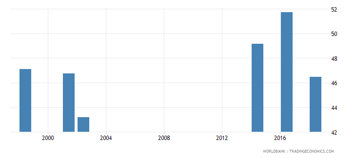tuvalu percentage of students in lower secondary general education who are female percent wb data
