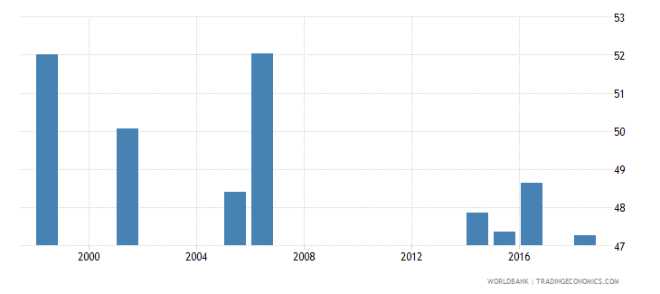 tuvalu percentage of students in pre primary education who are female percent wb data