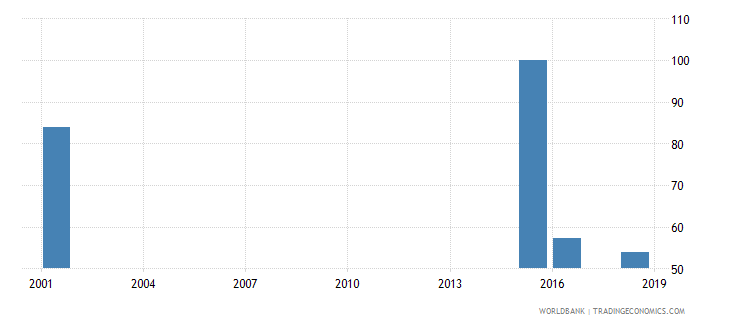 tuvalu percentage of teachers in lower secondary education who are female percent wb data
