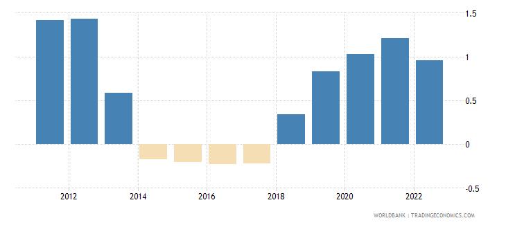 tuvalu population growth annual percent wb data