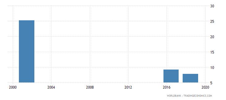 tuvalu pupil teacher ratio lower secondary wb data