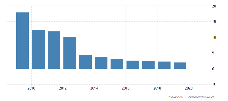 tuvalu remittance inflows to gdp percent wb data