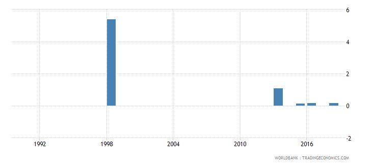 tuvalu repeaters primary female percent of female enrollment wb data