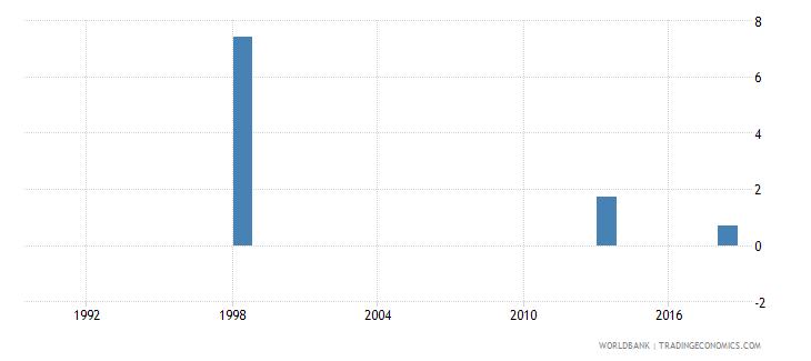 tuvalu repeaters primary male percent of male enrollment wb data
