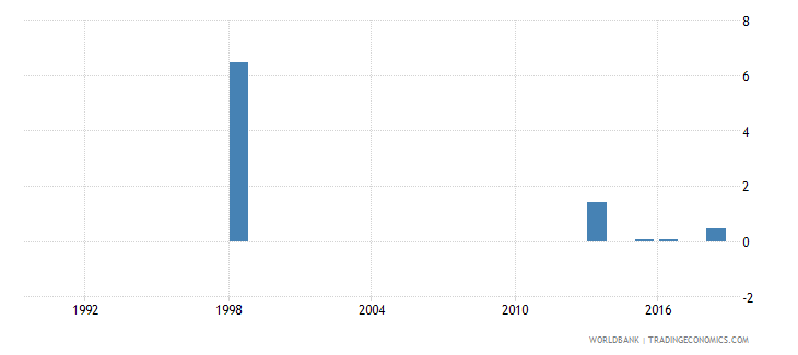 tuvalu repeaters primary total percent of total enrollment wb data