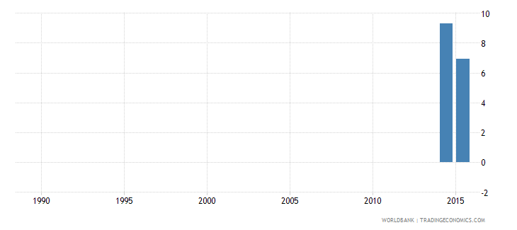 tuvalu repetition rate in grade 2 of lower secondary general education female percent wb data