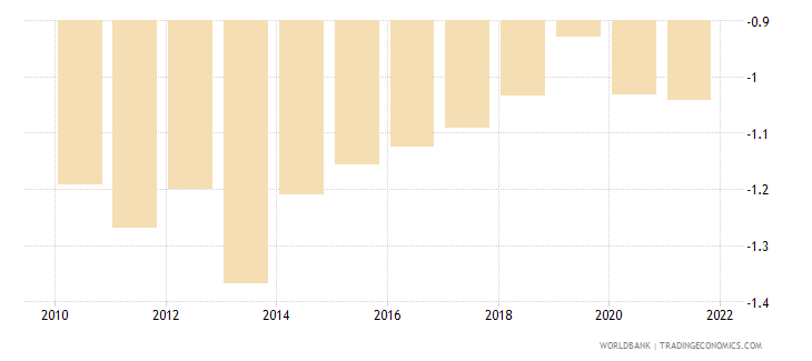 tuvalu rural population growth annual percent wb data
