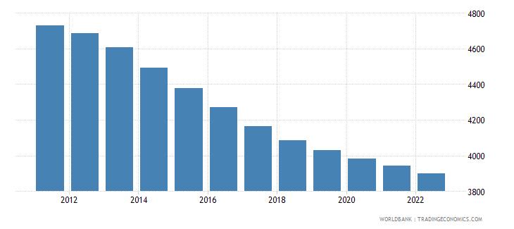 tuvalu rural population wb data