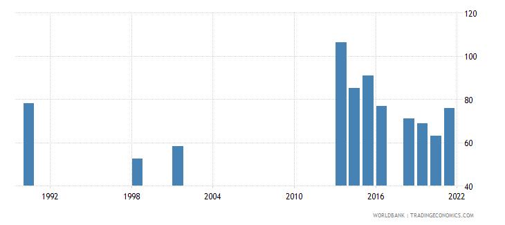 tuvalu school enrollment secondary female percent gross wb data