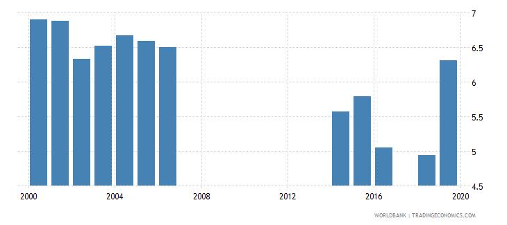 tuvalu school life expectancy primary female years wb data