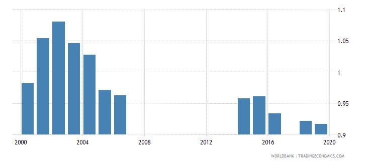 tuvalu school life expectancy primary gender parity index gpi wb data