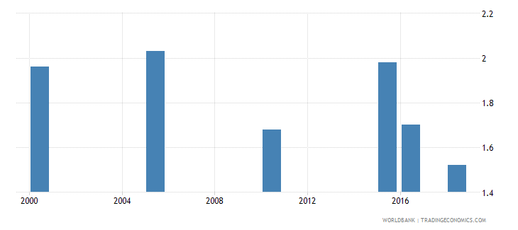 tuvalu total alcohol consumption per capita liters of pure alcohol projected estimates 15 years of age wb data