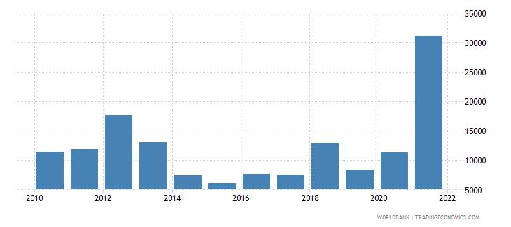 tuvalu total fisheries production metric tons wb data