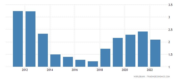 tuvalu urban population growth annual percent wb data