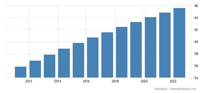 tuvalu urban population percent of total wb data