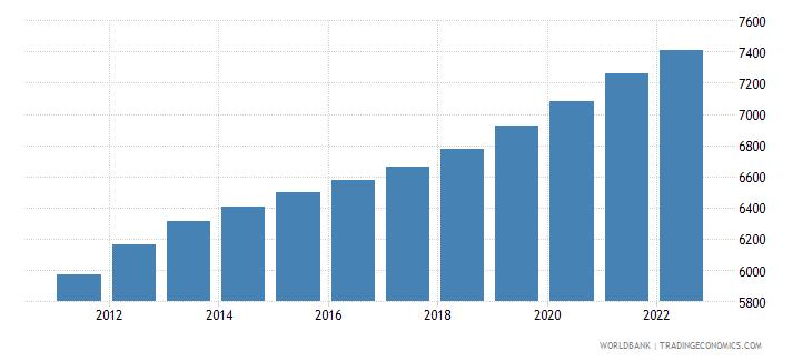 tuvalu urban population wb data