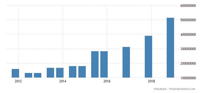 uganda 03_official bilateral loans total wb data