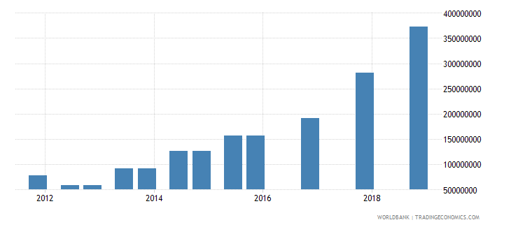 uganda 04_official bilateral loans aid loans wb data
