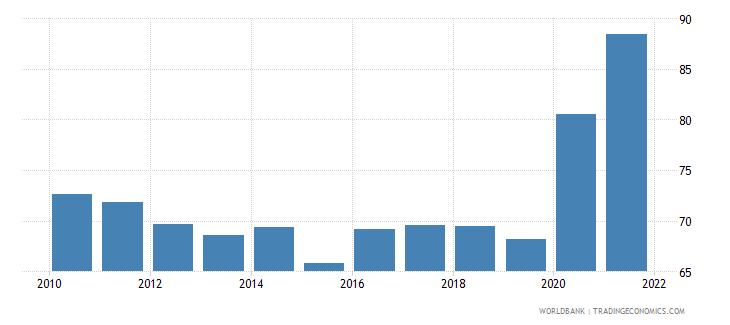 uganda 5 bank asset concentration wb data