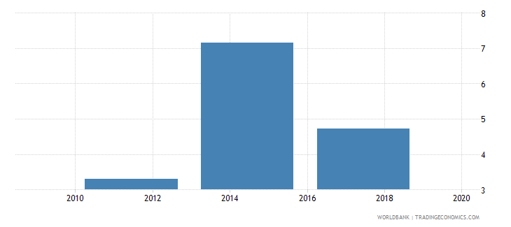 uganda account used to receive remittances percent age 15 wb data