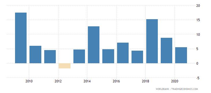 uganda adjusted net national income annual percent growth wb data