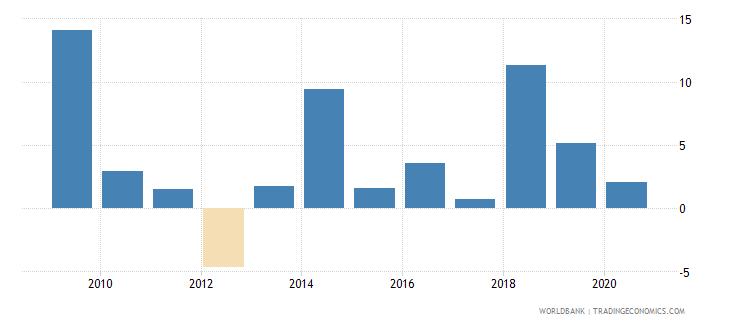 uganda adjusted net national income per capita annual percent growth wb data