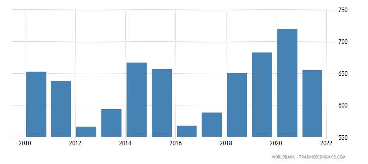 uganda adjusted net national income per capita current us$ wb data