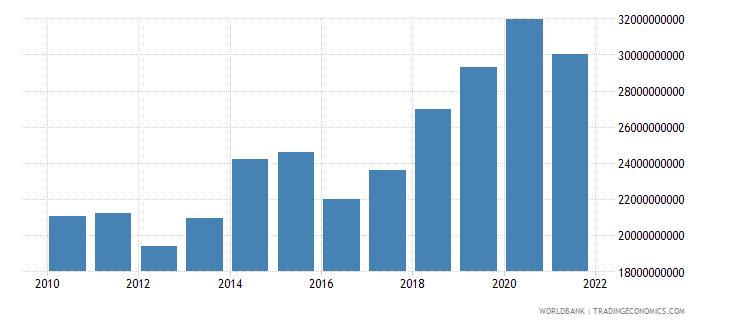 uganda adjusted net national income us dollar wb data
