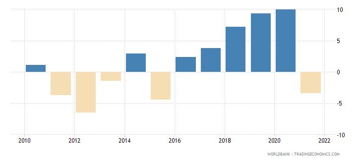 uganda adjusted net savings excluding particulate emission damage percent of gni wb data