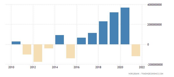 uganda adjusted net savings excluding particulate emission damage us dollar wb data