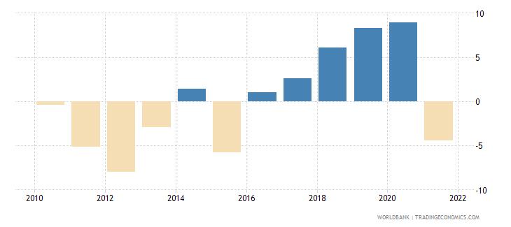 uganda adjusted net savings including particulate emission damage percent of gni wb data