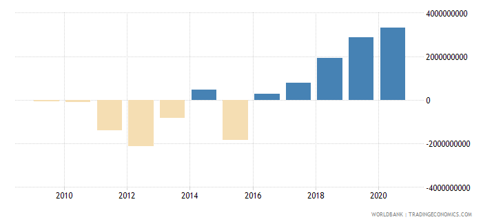 uganda adjusted net savings including particulate emission damage us dollar wb data