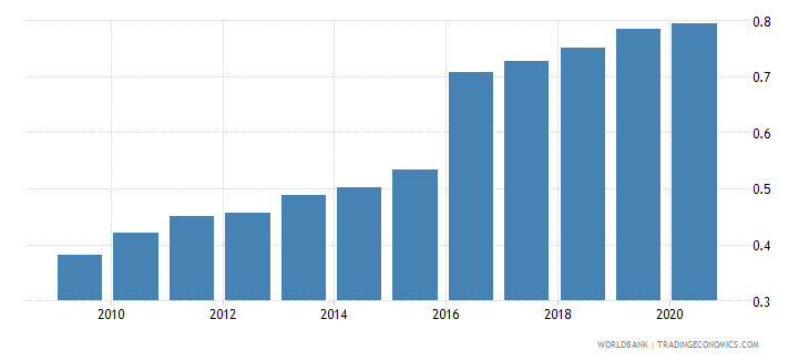 uganda adjusted savings carbon dioxide damage percent of gni wb data