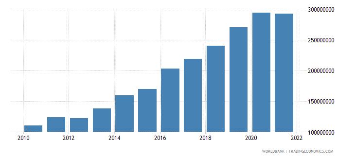 uganda adjusted savings carbon dioxide damage us dollar wb data