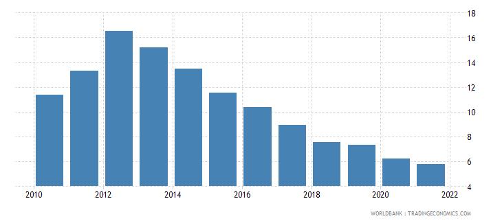 uganda adjusted savings consumption of fixed capital percent of gni wb data