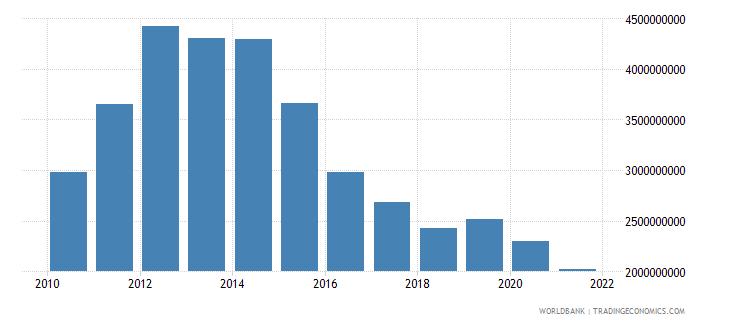 uganda adjusted savings consumption of fixed capital us dollar wb data