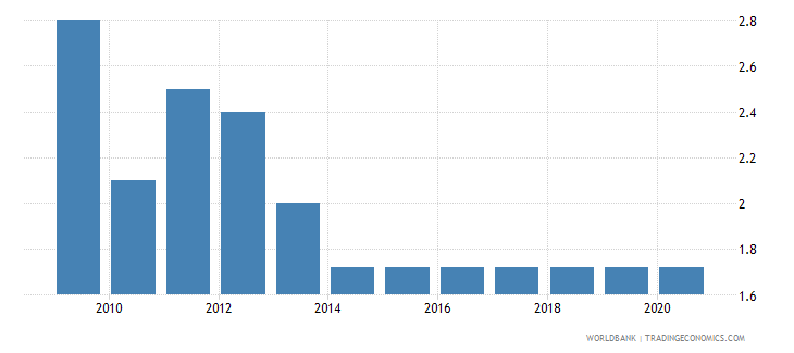 uganda adjusted savings education expenditure percent of gni wb data