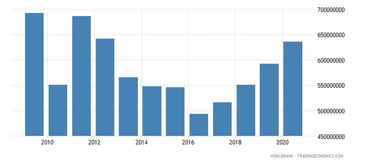 uganda adjusted savings education expenditure us dollar wb data