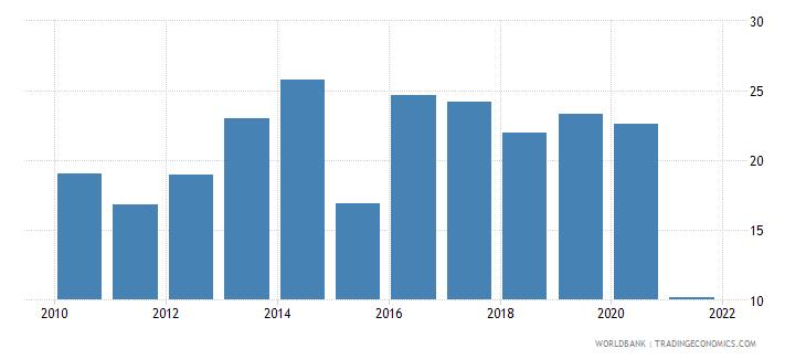 uganda adjusted savings gross savings percent of gni wb data