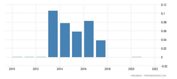 uganda adjusted savings mineral depletion percent of gni wb data